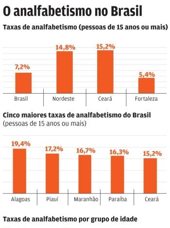 dados do analfabetismo no Brasil